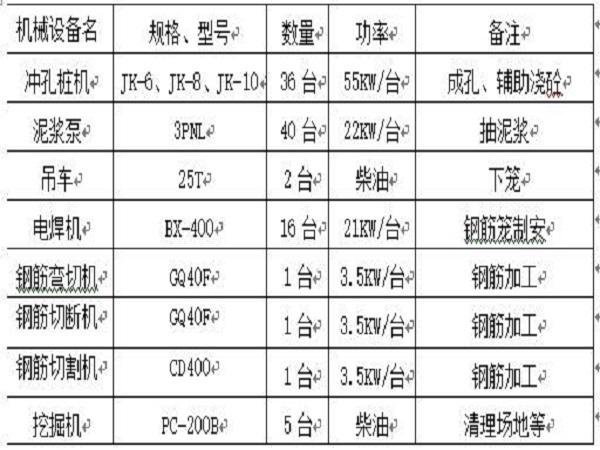 肇庆鼎峰B5#-B13#溶洞处理专项方案Word版(共20页)