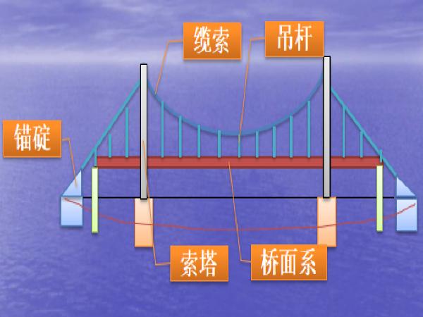 悬索桥上部结构施工技术交底(PPT共156页)