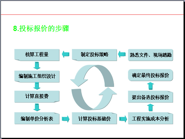 建筑工程项目合同管理讲义