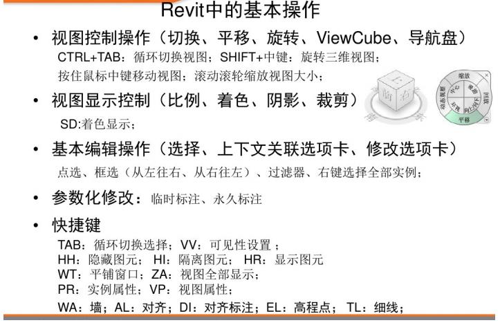 Revit教程-Revit土建应用标准培训_3