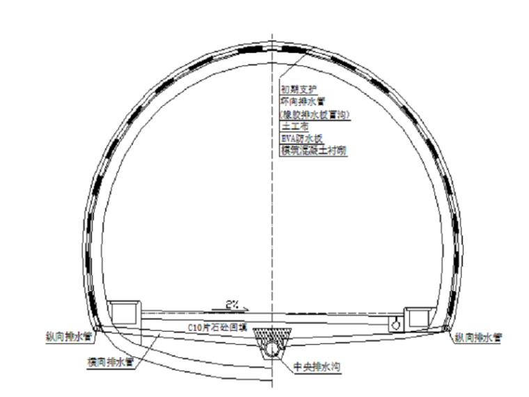 长大瓦斯隧道施工技术总结