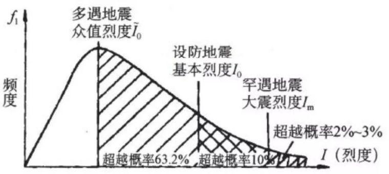 50年一遇=50年遇一次?——结构工程师应当知道的风速常识_6