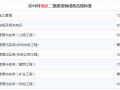 2016年重庆二级建造师成绩合格标准