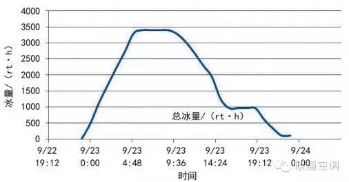 OK,这是一个冰蓄冷与变风量低温送风集中空调系统结合的案例_13