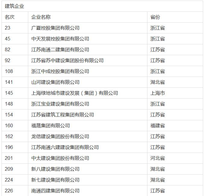 2016中国民企业500强,建筑企业入榜58家(附入榜单)-1.jpg