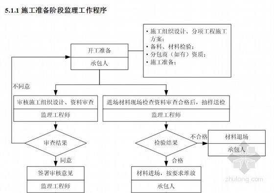 水利航道工程监理规划(码头 岸壁 附流程图)