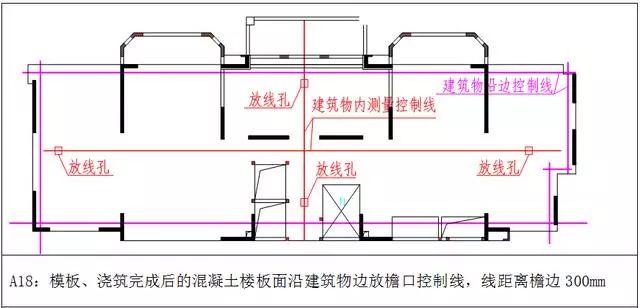 万科测量放线施工标准化做法图册,精细到每一步!_13