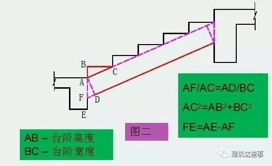 5步学会楼梯模板施工工艺
