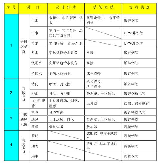 [中建八局]商业住宅机电施工组织设计98页_2