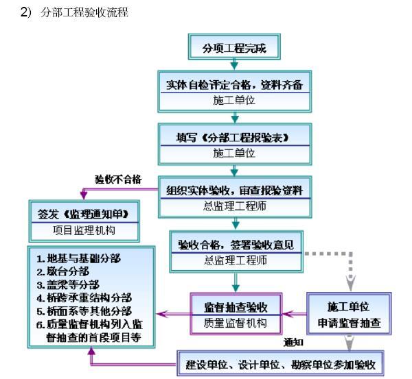 [成都]大型市政桥梁工程监理规划(202页,图文丰富)_5