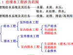 【全国】给排水工程量计算方法大全(共49页)