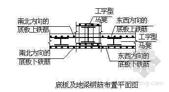 青岛某高层住宅楼基础施工方案(包含车库)