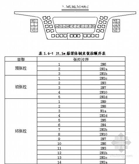 后张法预应力混凝土双线箱梁施工工艺细则(中铁)