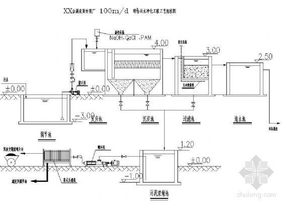 广东某金属表面处理厂100吨综合污水净化系统工艺流程图
