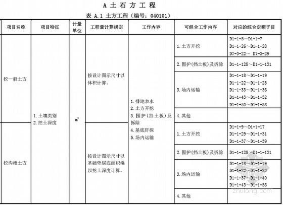 [广东]2013版市政工程量清单计价指引(全套150页)
