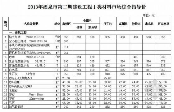 [甘肃]酒泉市2013年第2期指导价及价差系数