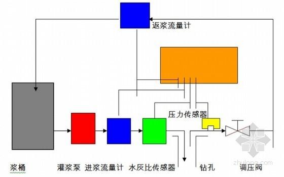 灌浆自动记录仪管路连接图