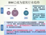 BIM技术在施工企业的应用