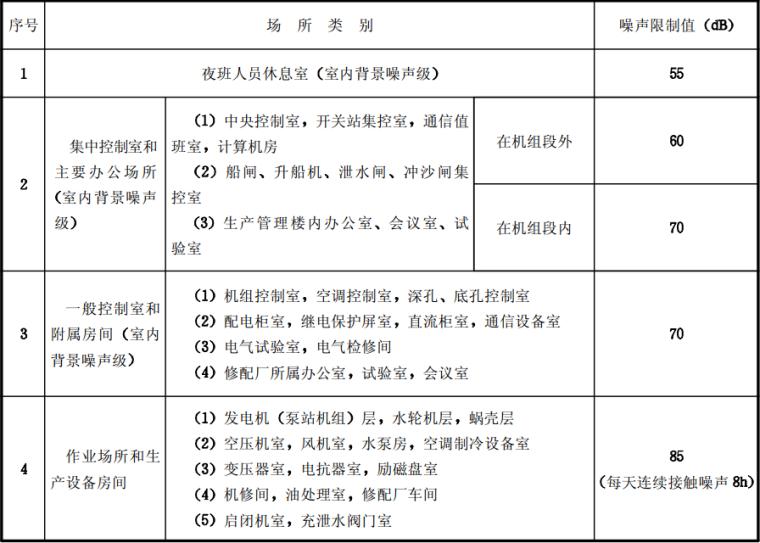 工程建设标准强制性条文水利工程部分2010版_6
