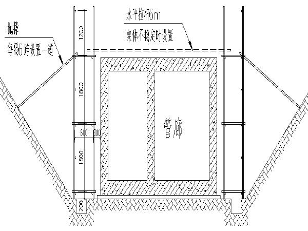 [西安]模拟地下综合管廊工程落地脚手架施工方案