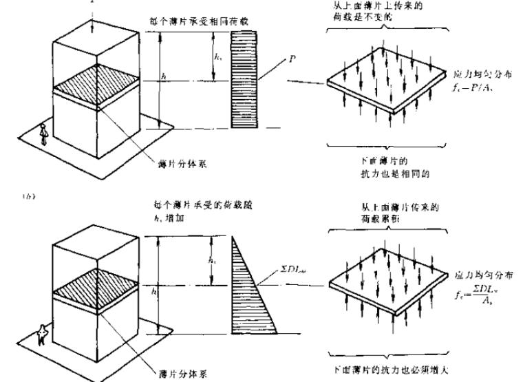 结构概念和体系(第二版)_3