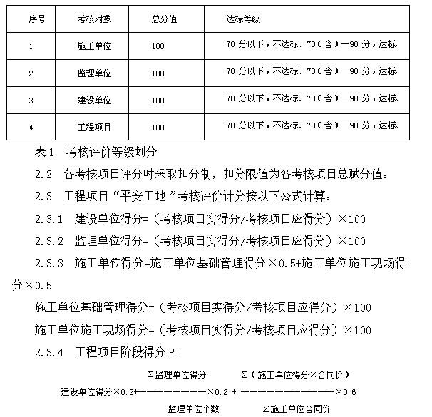 PPP融资模式公路工程项目管理办法与制度(156页)