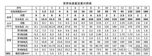 电缆载流量表及计算口诀