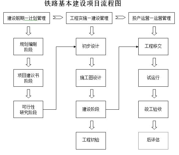 铁路基本建设项目流程图图片