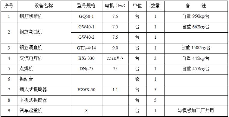水电站施工组织设计word版(共470页)_4