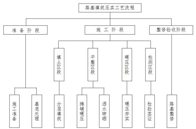 I型双块式无砟轨道资料下载-[云南]双块式无砟轨道高速铁路工程施工组织设计(547页)