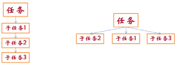 并行计算在弹塑性动力时程分析中的实现和效率