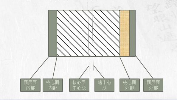 Revit教程三-墙的绘制与定义上(ppt,共41页)图文丰富!