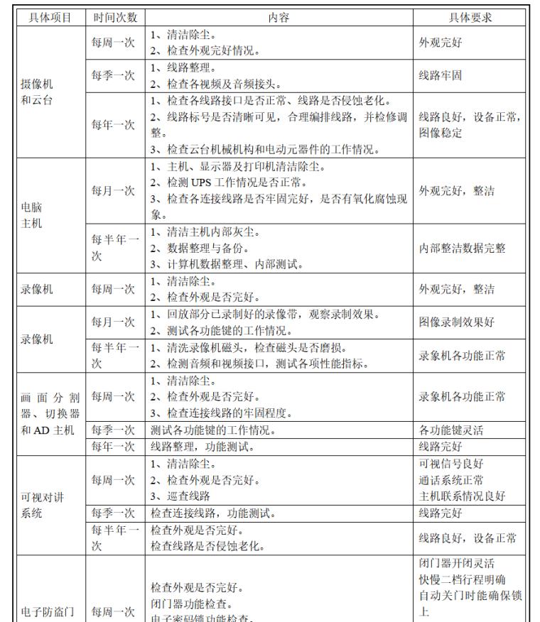 房地产物业管理方案范本(共91页)-保安监控系统维护保养计划