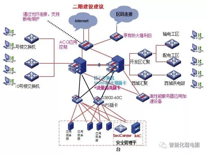 拒做弱电小白—最全智能化弱电系统拓扑图_80