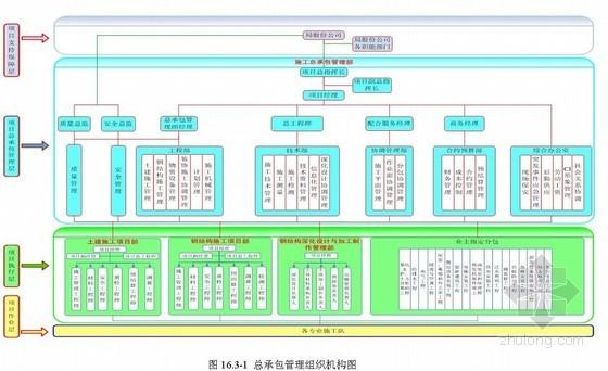总承包管理配合及服务资料下载-[广州]大剧院工程总承包管理与配合服务技术措施