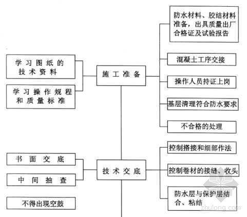 防水工程质量控制程序图