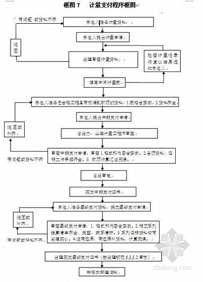 广西省某高速公路监理工作流程图(全套70个)