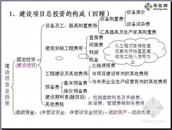 房地产项目投资估算及财务分析精讲(计算程序/计算公式/实例分析)640页