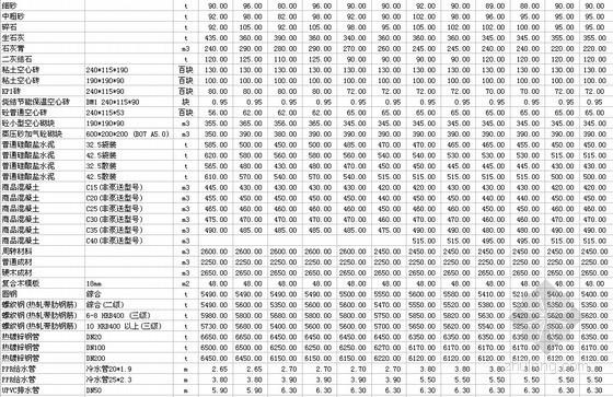 [江苏]2011年主要建筑安装材料指导价(宿迁滨海六安)