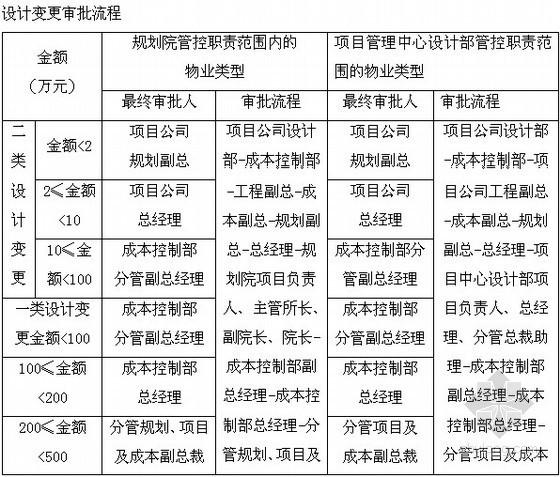 [万科]项目部施工现场管理流程(54页)