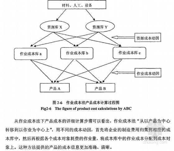 [硕士]油气物探公司项目成本管理体系研究[2010]