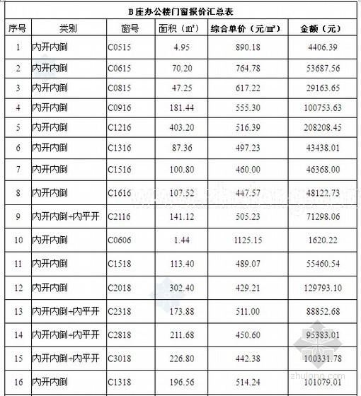 [济南]2013年某商场铝合金门窗及入户门、防火门施工成活价