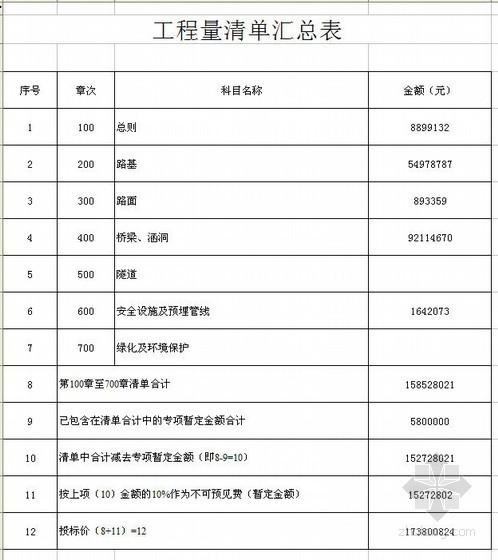 浙江某高速公路8个标段工程量清单计价实例
