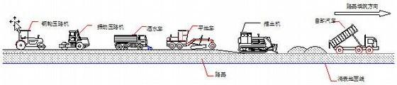 [福建]高速公路工程施工组织设计(投标)