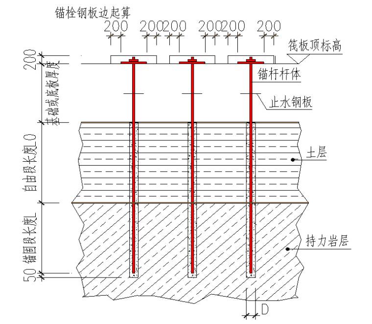 超高层抗浮锚杆施工工艺创新