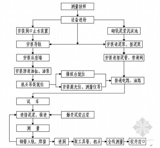[广东]市政给水工程大直径顶管施工方案