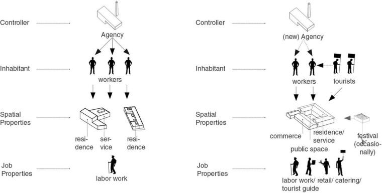 建筑分析图 ≠ 图面 x(文字 + 符号)