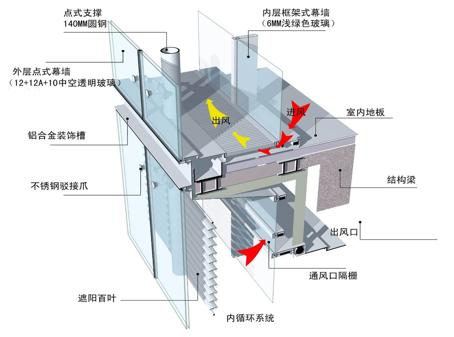 建筑构造—建筑幕墙构造设计(PPT,232页)