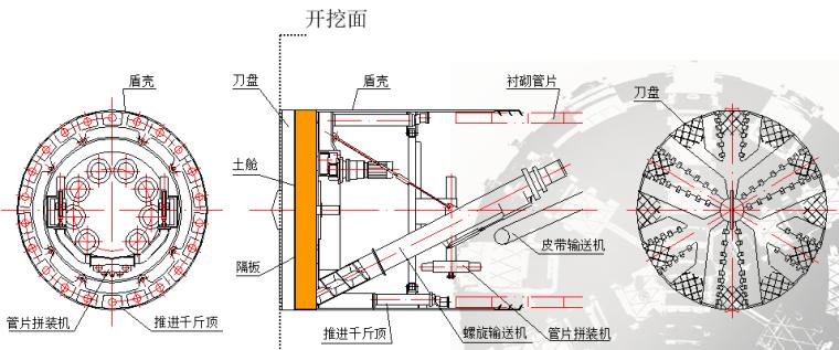 盾构掘进施工土压平衡控制技术讲义总结_2