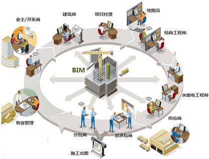 中交一公院和BENTLEY共同发布道路工程BIM正向设计软件